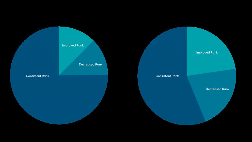 TIP Report Data